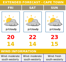 Cape Town weather